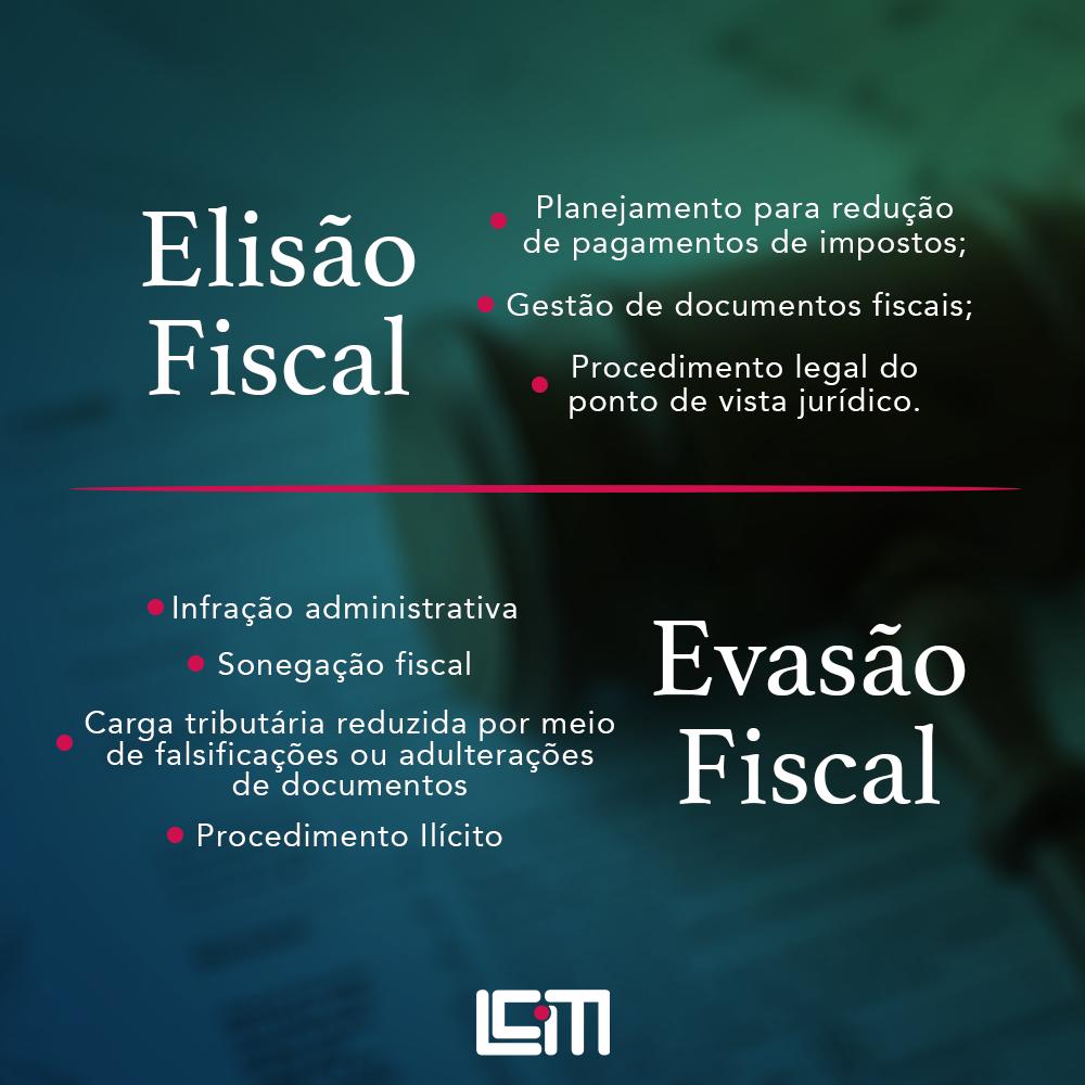 Evasão Fiscal x Elisão Fiscal